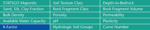 Soil datasets for Soil k factor